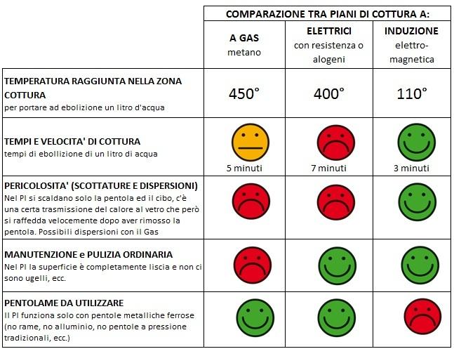 Casa moderna, Roma Italy: Pentole per fornelli ad induzione