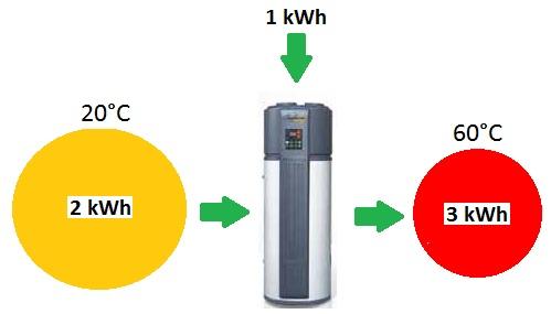 Condizionatore con pompa di calore detrazione